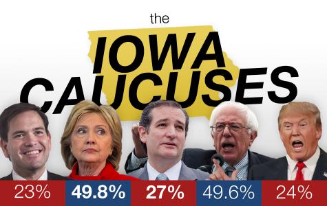Iowa caucus results: Sanders, Clinton effectively tie; Cruz leads Republicans