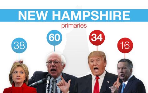 New Hampshire Primaries: Sanders, Trump win handily; Rubio plummets